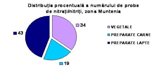 nitriti in urina tratament