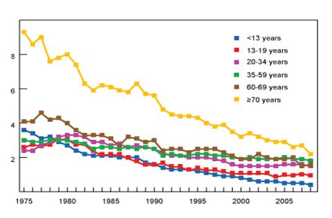 Pedestrian deaths per 100,000 people by age, 1975-2008