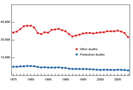 Pedestrian deaths and other motor vehicle crash deaths, 1975-2008