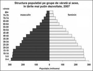 Demografia Europei - Wikipedia