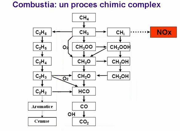formula carbunelui